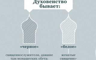 Чины в православной церкви по возрастанию таблица