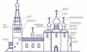 Какие бывают церкви